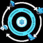 DevOps tools on Azure