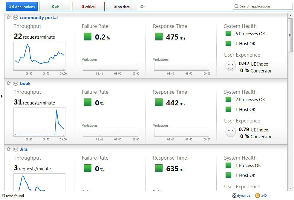 Dynatrace Web Load Testing - Software Testing Tools Guide