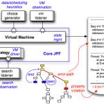 Java Pathfinder